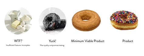 What are the best practices in MVP (Minimum Viable Product