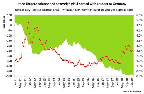 Sovereign spreads and the frailty of the eurozone