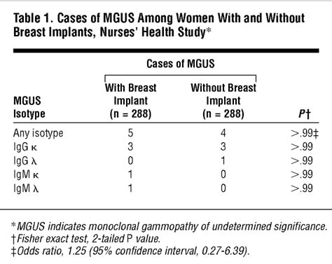 Monoclonal Gammopathy of Undetermined Significance and