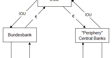Sober Look: TARGET2 and the collateral imbalance - diagram