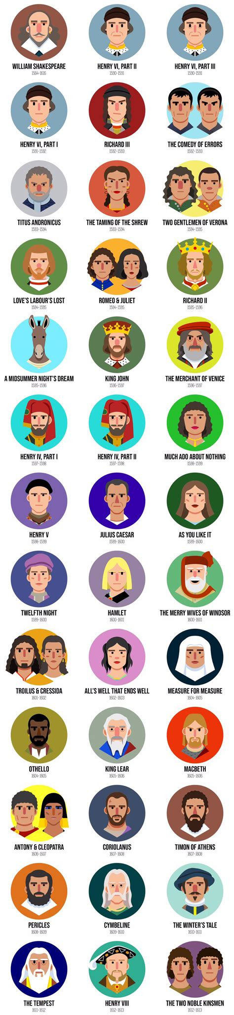 Shakespeare plays in the order they were written : coolguides